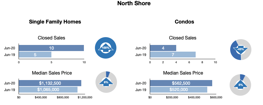 North Shore Statistics June 2020