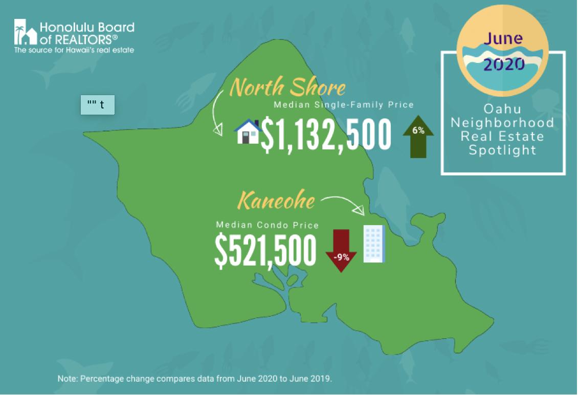 June 2020 Oahu Neighborhood Real Estate Spotlight