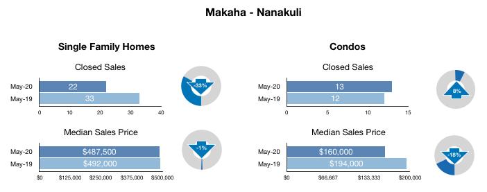 May 2020 Makaha Nanakuli excerpt