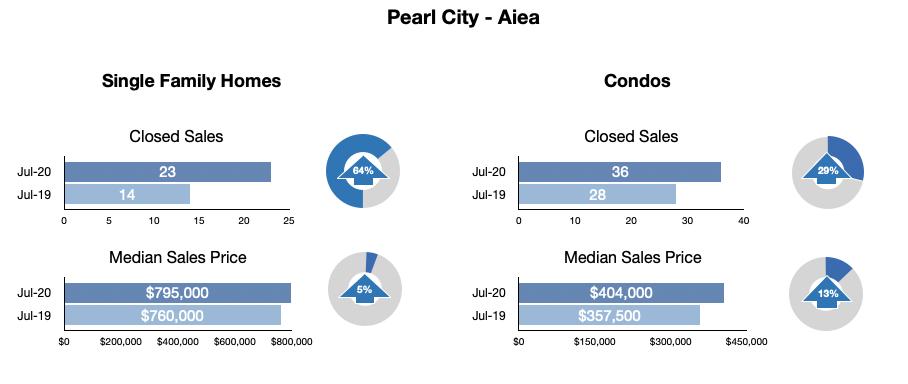 Pearl City - Aiea Statistics July 2020