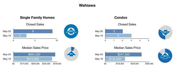 May 2020 Wahiawa excerpt