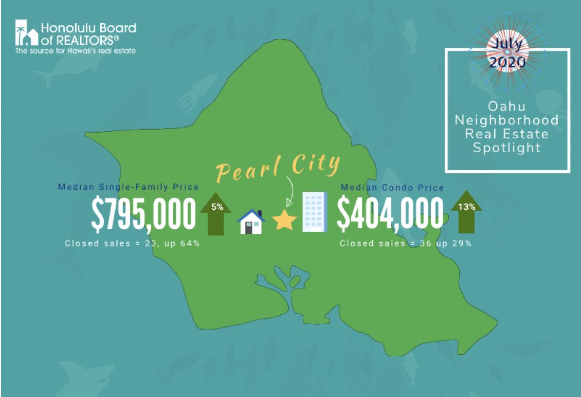 July 2020 Oahu Neighborhood Real Estate Spotlight