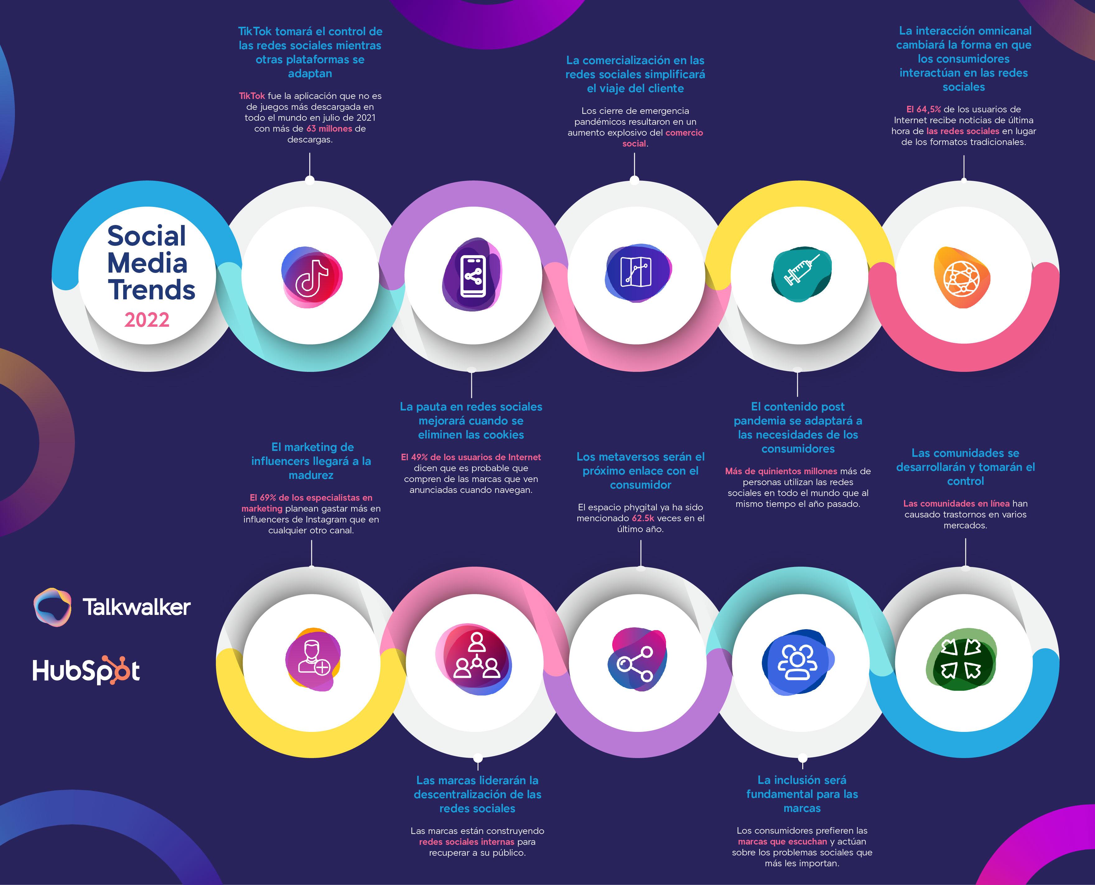 Talkwalker y HubSpot definen las tendencias en las redes sociales en 2022