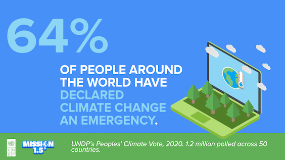 64% of people around the world have declared climate change an emergency