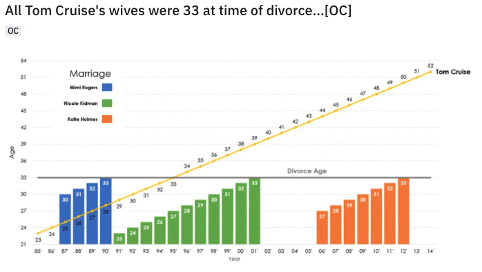 a graph which plots Tom Cruise's age against the ages of his ex-wives year-by-year for the duration of his marriages