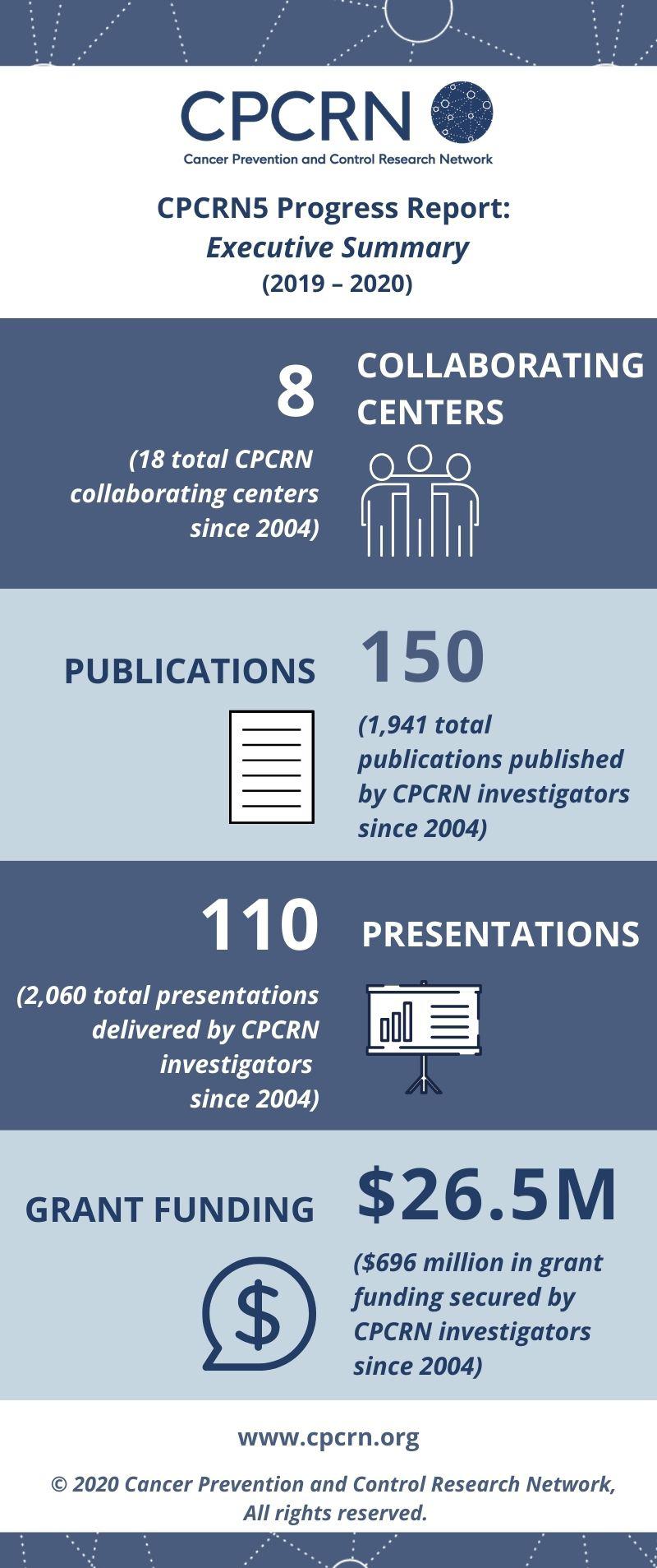 CPCRN Exec Summary Stats