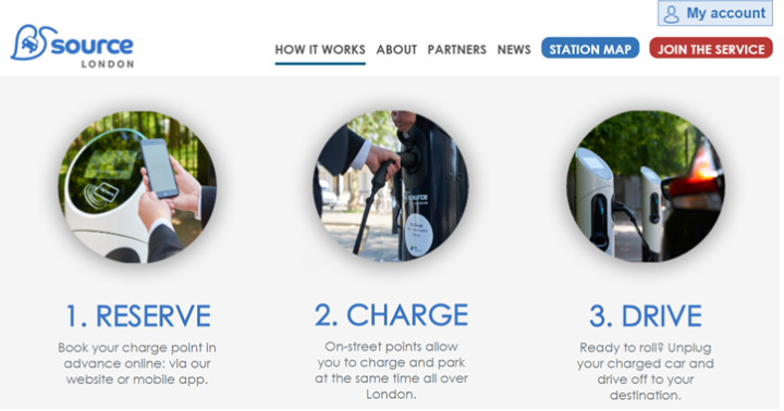 A graphic showing the three steps to electric charging:  1) Reserve 2) Charge 3)Drive