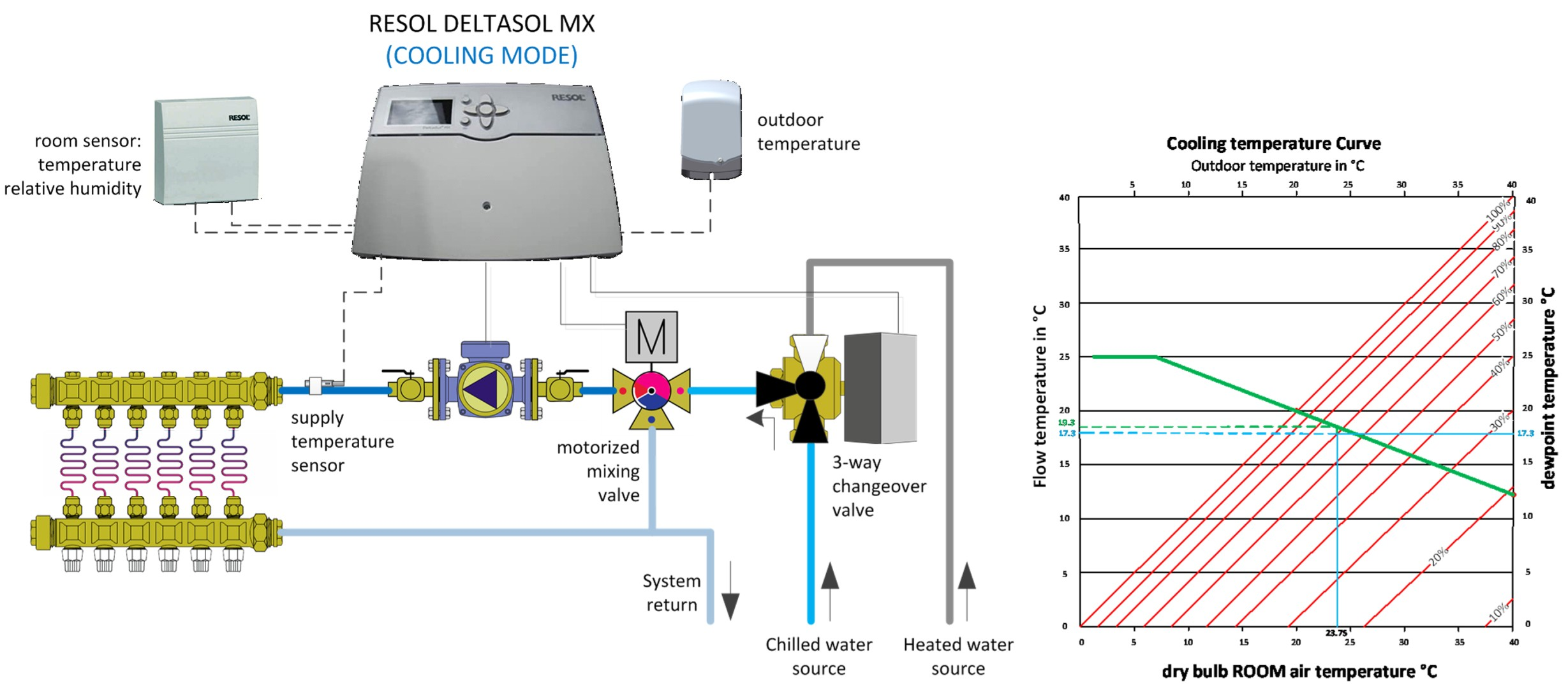 RESOL MX COOLING MODE
