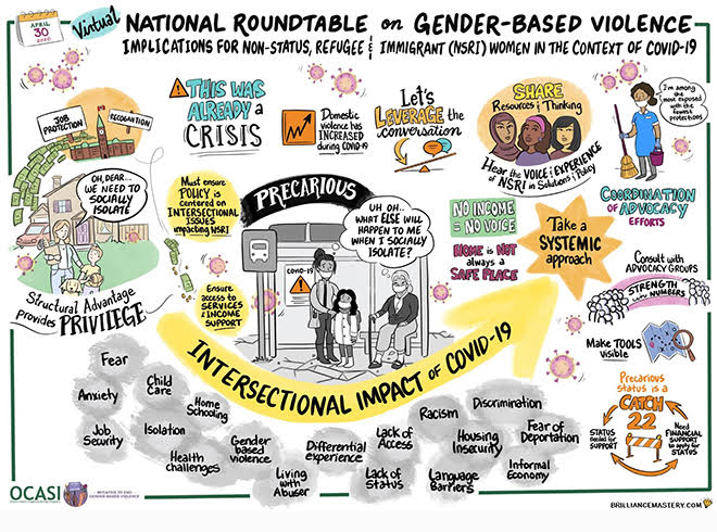 Graphic Mural - National Roundtable on GBV