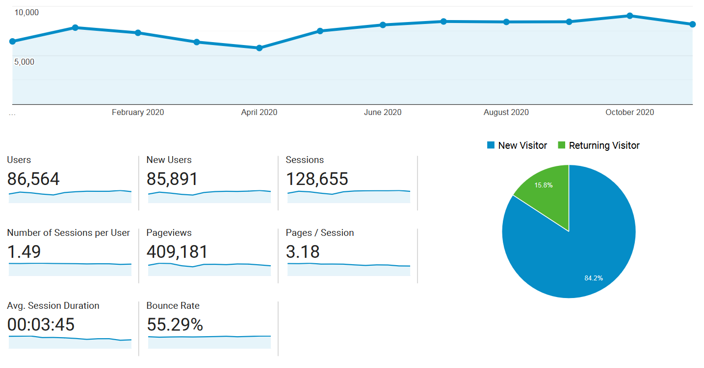 Audience overview screenshot from Google Analytics