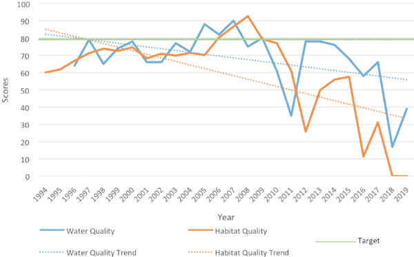 graph showing decline in health score starting in 2009 to present
