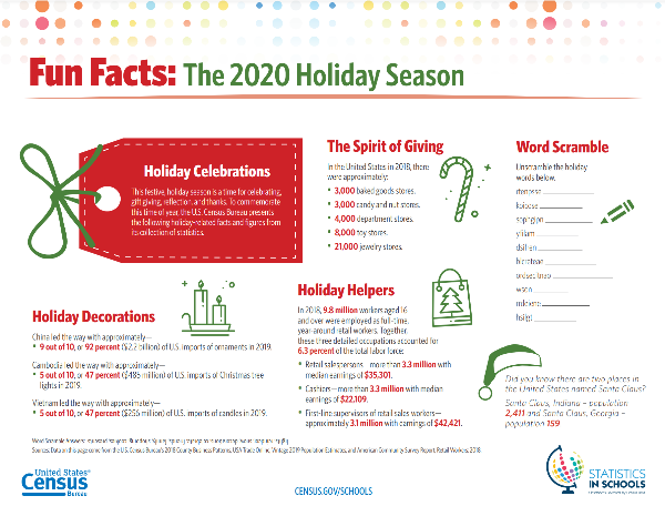 CENSUS.GOV/SCHOOLS Fun Facts: The 2020 Holiday Season Holiday Helpers In 2018, 9.8 million workers aged 16 and over were employed as full-time, year-around retail workers. Together, these three detailed occupations accounted for 6.3 percent of the total labor force: • Retail salespersons—more than 3.3 million with median earnings of $35,301. • Cashiers—more than 3.3 million with median earnings of $22,109. • First-line supervisors of retail sales workers— approximately 3.1 million with earnings of $42,421. Holiday Celebrations This festive, holiday season is a time for celebrating, gift giving, reflection, and thanks. To commemorate this time of year, the U.S. Census Bureau presents the following holiday-related facts and figures from its collection of statistics. Word Scramble Answers: Sources: Data on this page come from the U.S. Census Bureau's 2018 County Business Patterns, USA Trade Online, Vintage 2019 Population Estimates, and American Community Survey Report, Retail Workers: 2018. Word Scramble Unscramble the holiday words below. rtenpsse koicose sophgipn yfilam dsifren blcreteae ordsecitnao wson rrdeiene hsilgt The Spirit of Giving In the United States in 2018, there were approximately: • 3,000 baked goods stores. • 3,000 candy and nut stores. • 4,000 department stores. • 8,000 toy stores. • 21,000 jewelry stores. Holiday Decorations China led the way with approximately— • 9 out of 10, or 92 percent ($2.2 billion) of U.S. imports of ornaments in 2019. Cambodia led the way with approximately— • 5 out of 10, or 47 percent ($485 million) of U.S. imports of Christmas tree lights in 2019. Vietnam led the way with approximately— • 5 out of 10, or 47 percent ($256 million) of U.S. imports of candles in 2019. lights, reindeer, snow, decorations, celebrate, friends, family, shopping, cookies, presents Did you know there are two places in the United States named Santa Claus? Santa Claus, Indiana – population 2,411 and Santa Claus, Georgia – population 159.