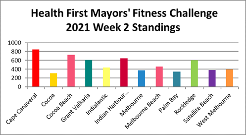 Health First Mayors' Fitness Challenge.\ week 2 standings showing cape canaveral in the lead