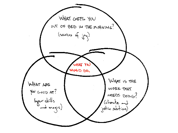 """Climate Action Venn Diagram with three overlapping circles. Label each circle with """"What are you good at?"""", What is the work that needs doing?"""" and """"What brings you joy?"""". In the middle overlap should be the action you take that combines all three."""