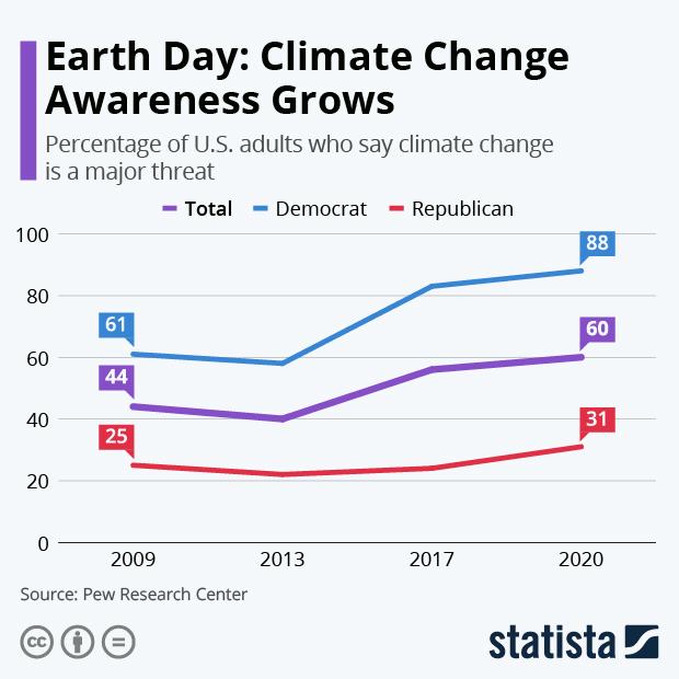 Statista's The Week Ahead – Earth Day