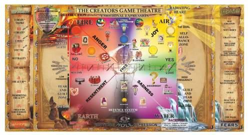 Creators Game