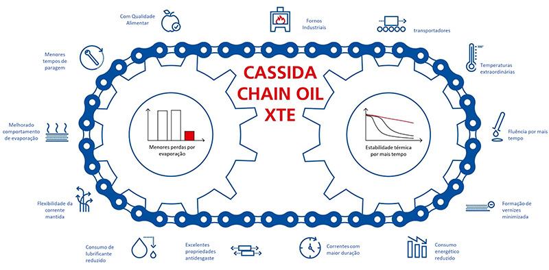 O novo CASSIDA CHAIN OIL XTE da FUCHS: com estabilidade térmica única