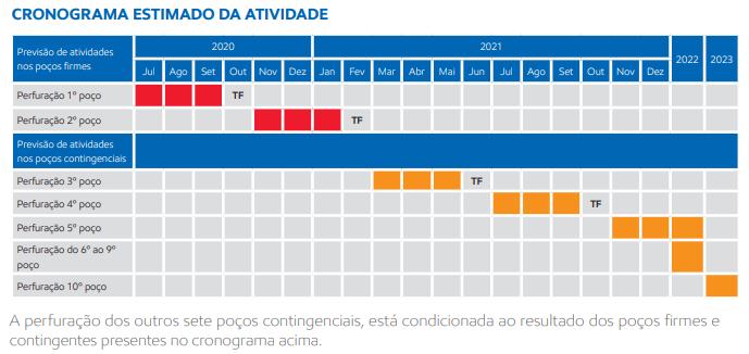 Cronograma de perfuração de 17 poços pela multinacional de petróleo e gás dos Estados Unidos ExxonMobil, nas bacias de Campos e Santos