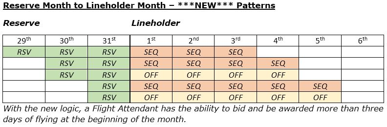 New pattern for Reserve month to Lineholder month