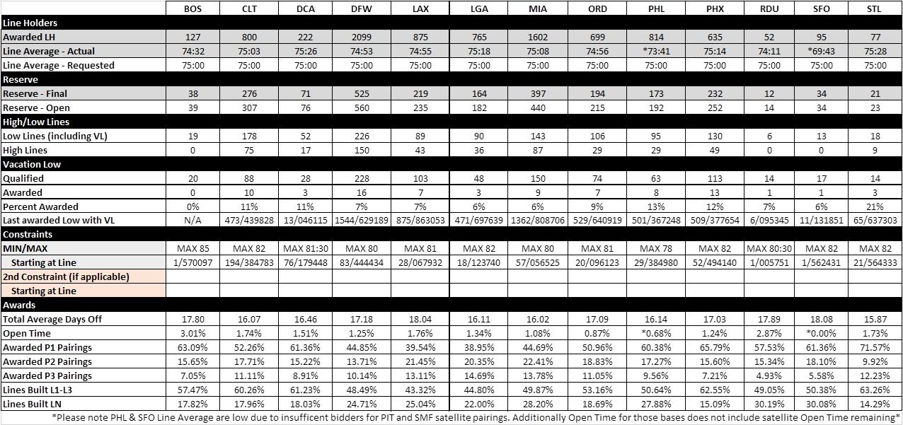 July Bid Summary chart