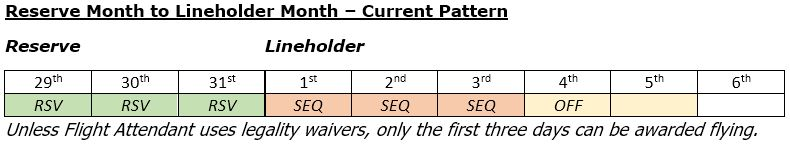 Current pattern for Reserve month to Lineholder month