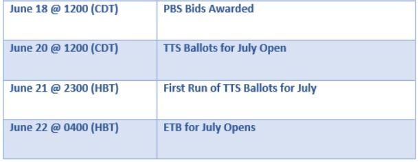July Bidding timeline chart