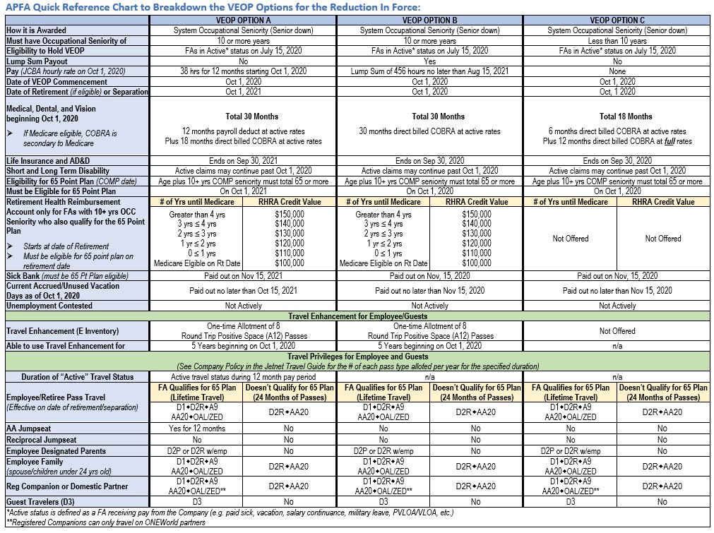 VEOP Quick Reference Chart