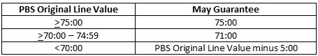 PBS Line Value and May guarantee chart