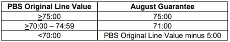 Chart of PBS Origina Line Value and August Guarantee