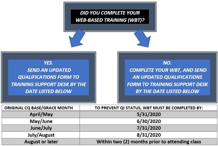 Web-Based Training deadline chart
