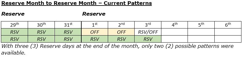 Current pattern for Reserve month to Reserve month