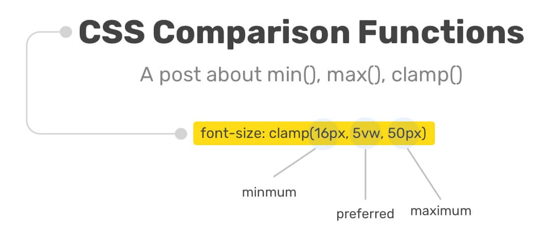min, max, and clamp CSS functions