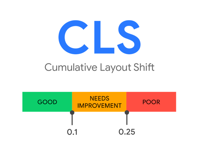 Avoiding Layout Shifts With CSS