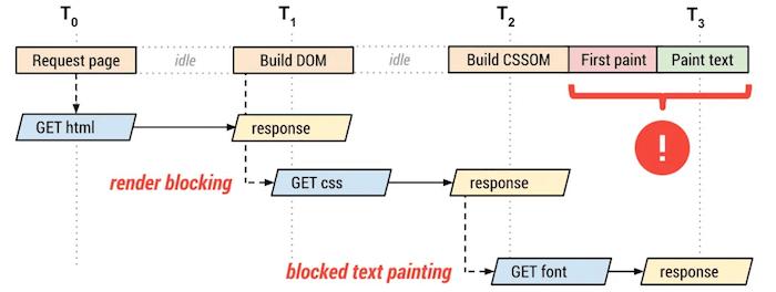 Diagram explaining render blocking.