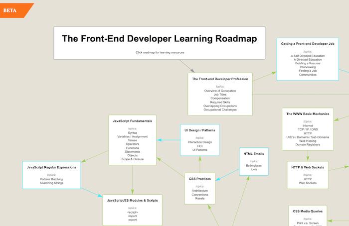 The Front-End Developer Learning Roadmap