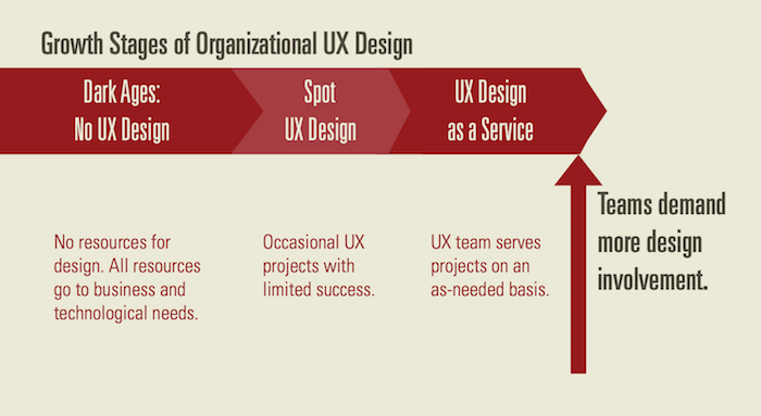 Growth stages of organizational UX design