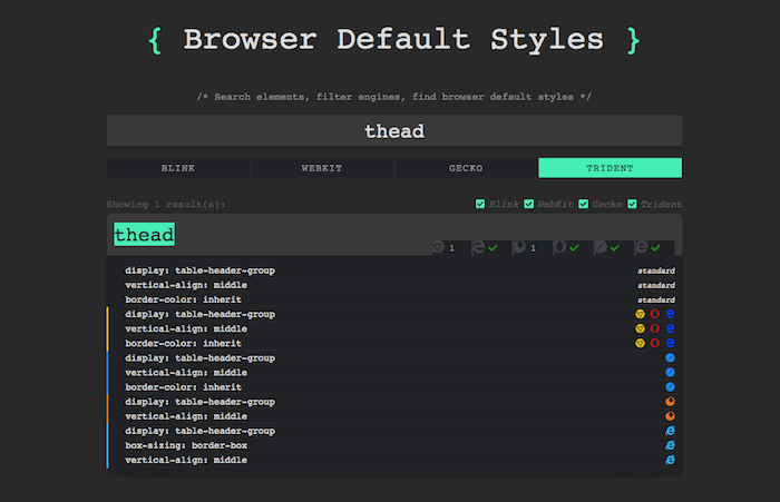 Browser Default Styles for thead