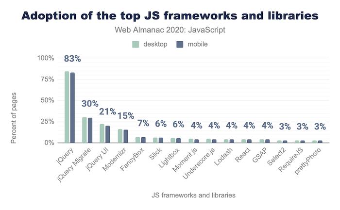 Web Almanac 2.0 JavaScript