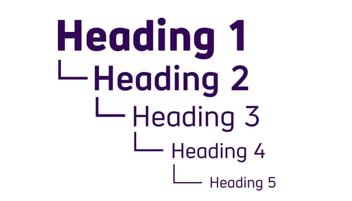 Hierarchy of headings. From heading 1 to heading 5.