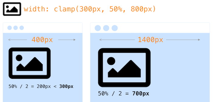Linear Scale For Typography With CSS clamp()