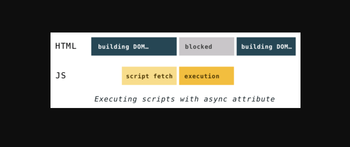 Executing scripts with the async attribute