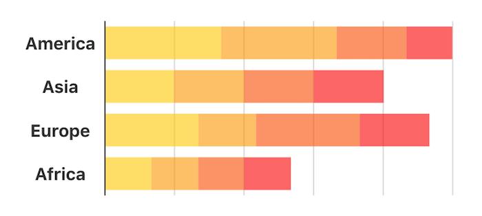 Charts CSS