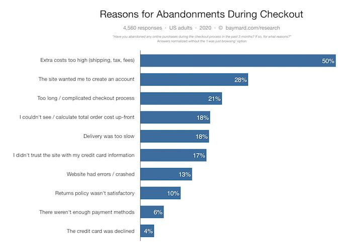 E-Commerce Checkout Research