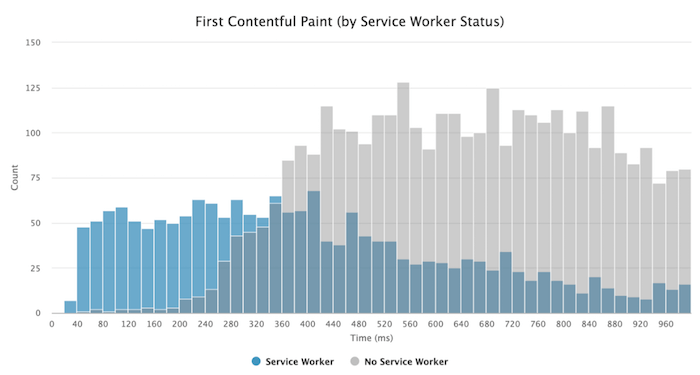 Graph showing faster First Contentful Paint when using a service worker when compared to a solution without a service worker.