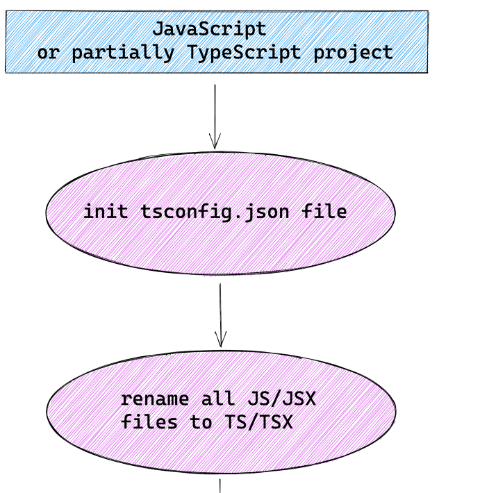 Migrating from JavaScript to TypeScript
