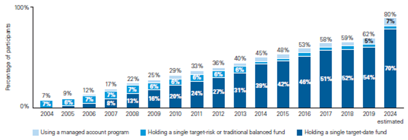 Vanguard's shift to target-date funds
