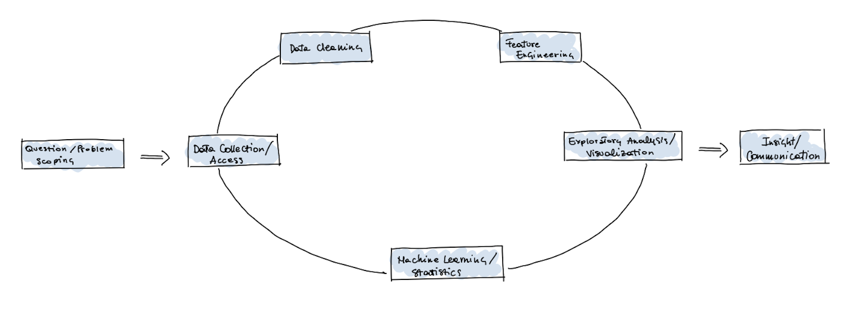 A hand-drawn diagram representing a non-linear, iteratively structured data science workflow.