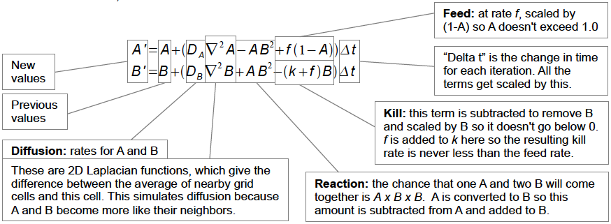Gray-Scott model equations
