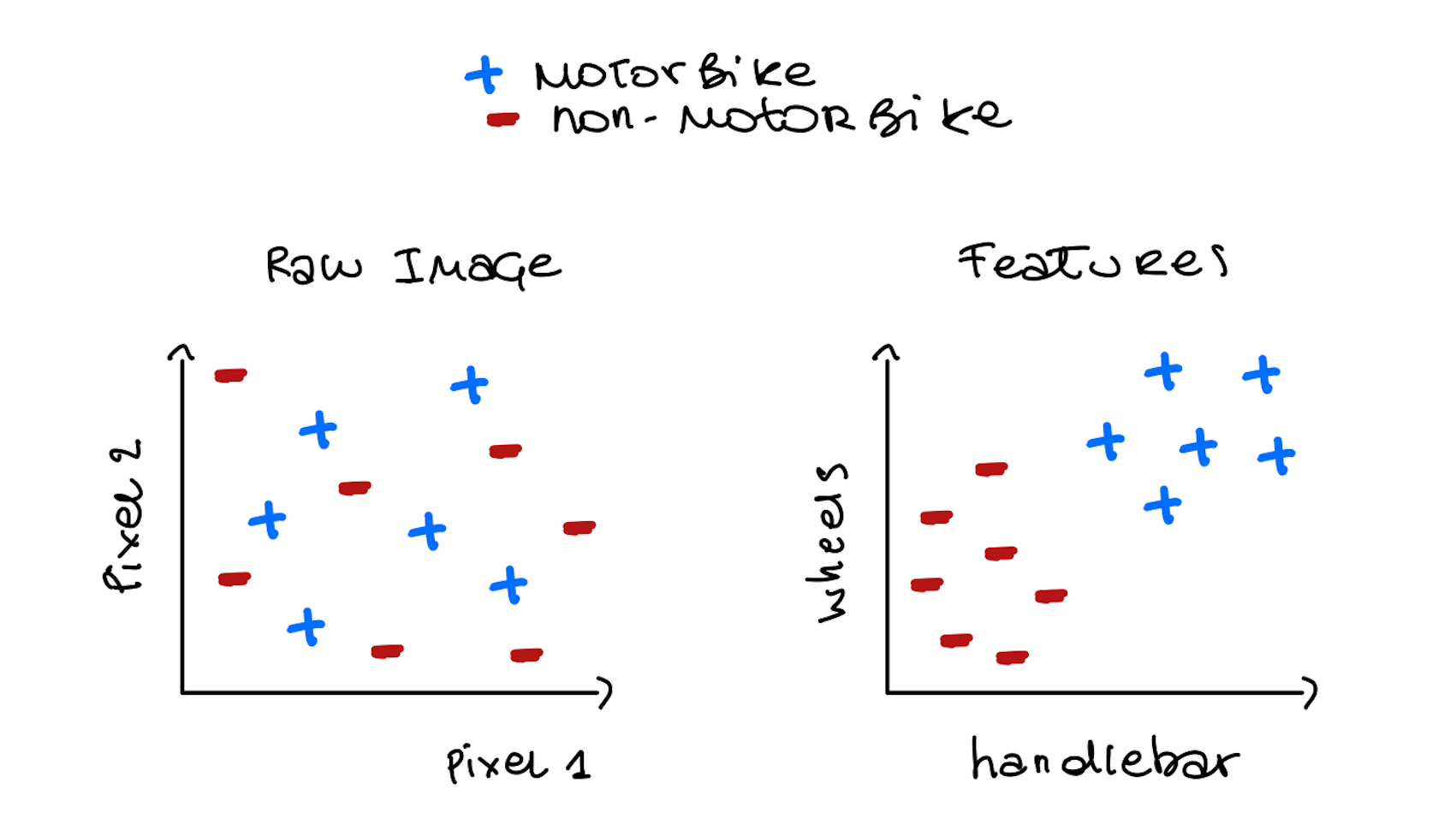 Two hand-drawn graphs comparing the efficacy of classifying images based on pixel values vs. the presence of wheels and handlebars.