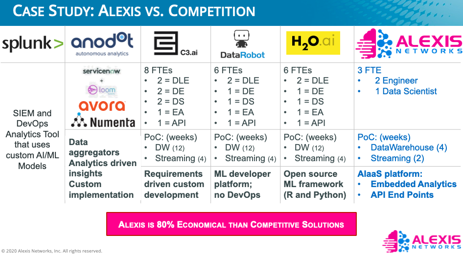 See how Alexis compares with Competitors